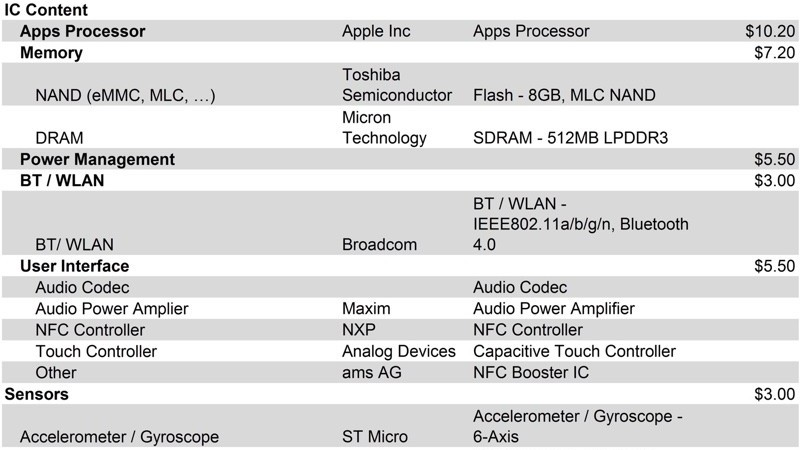 apple watch sport component manufactory costs