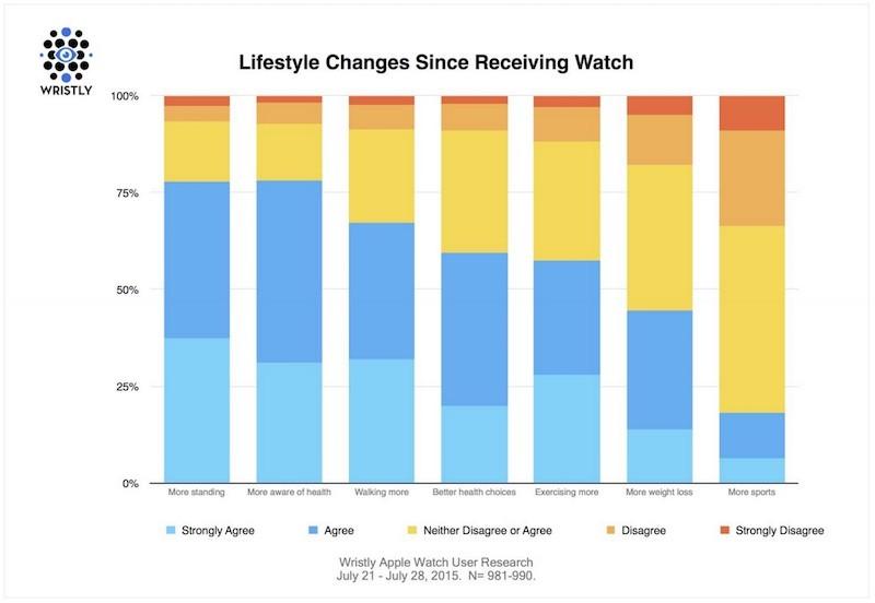 Apple-Watch-Lifestyle