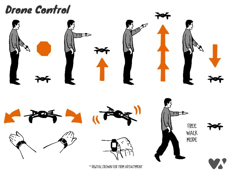 apple drone. Drone Control Apple Watch