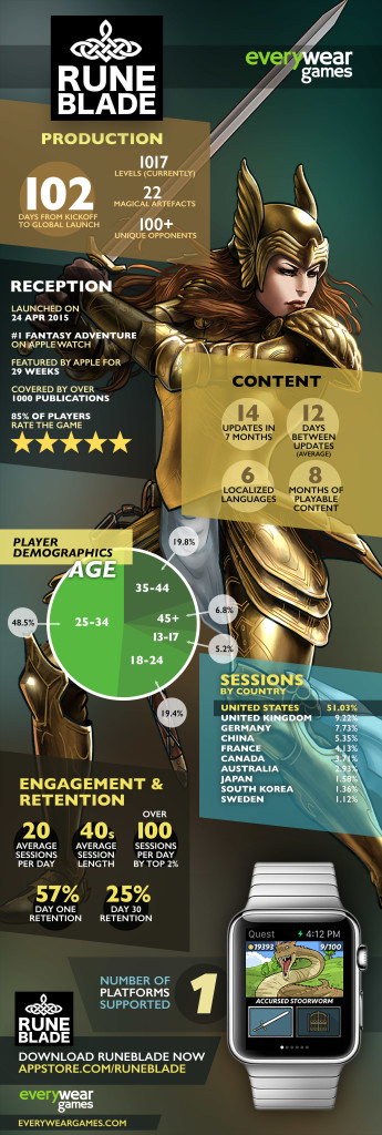 Runeblade_Infographic_large