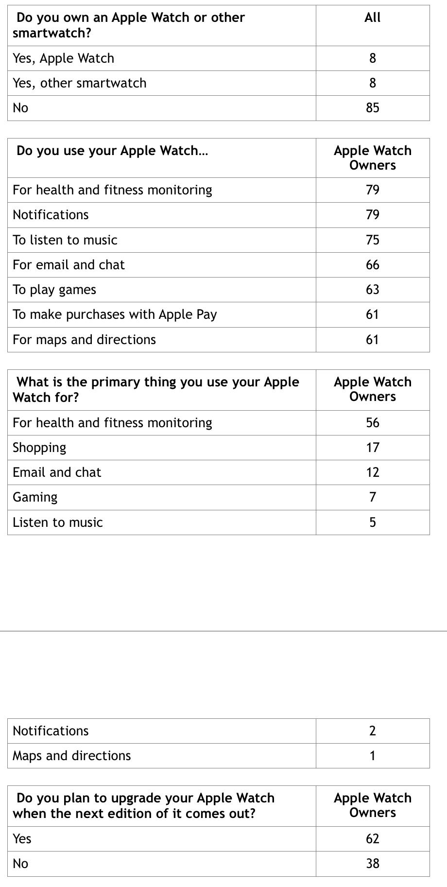 fluent apple watch